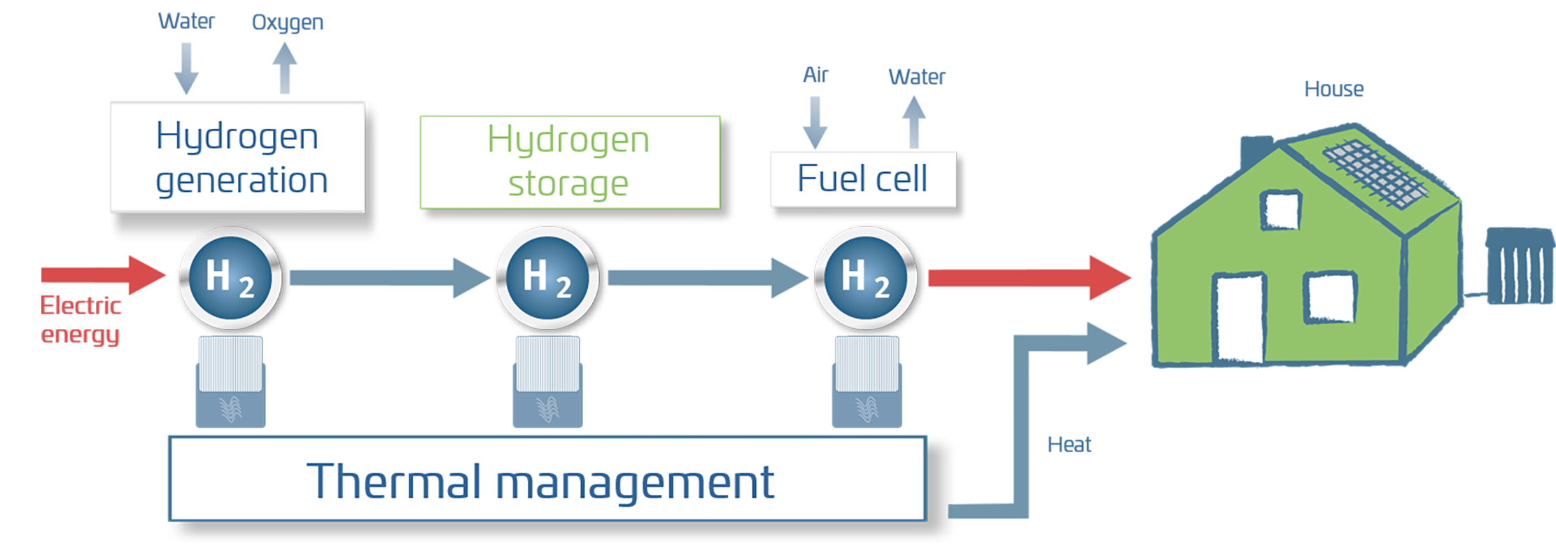 Demo project - Metal hydride H2-E2E(Th) system (02).png
