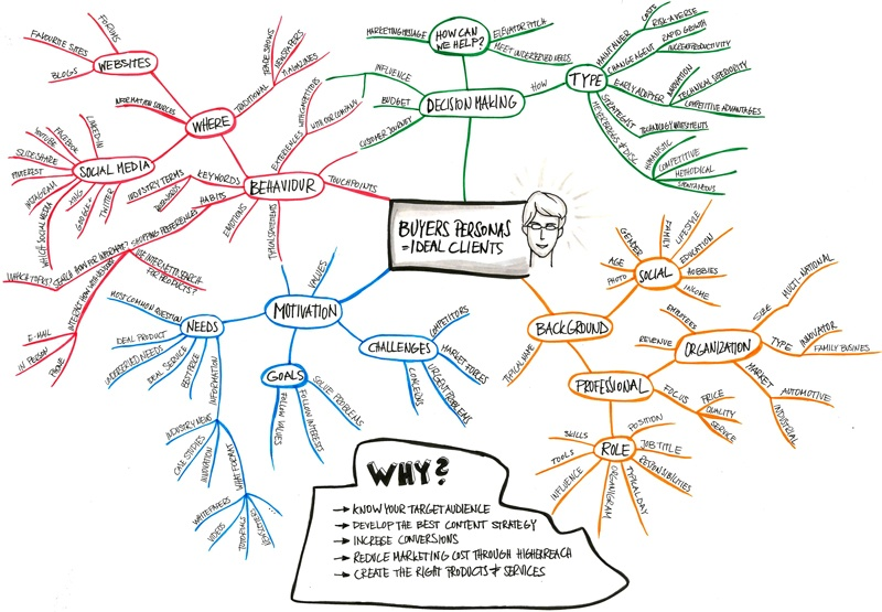 Buyers personas mind map for website redesign process (small).jpg
