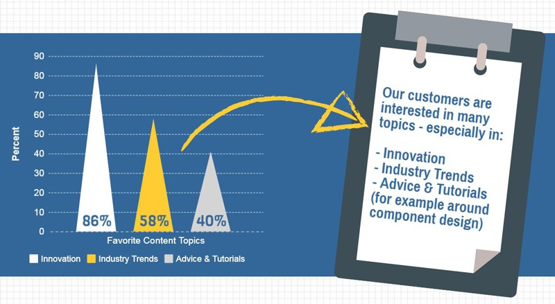 Infographic detail  of GKN Sinter Metals customer survey used for the website redesign process.jpg
