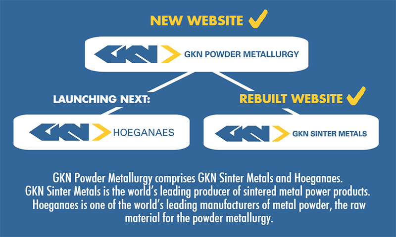 Infographic-explaining-the-structure-of-the-new-GKN-Powder-Metallurgy-Website.png