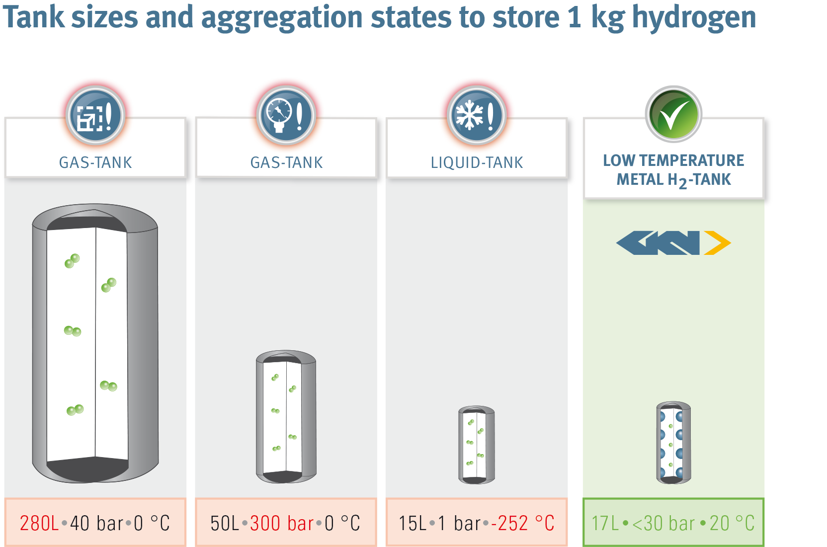 smaller tank size with metal hydride based hydrogen storage